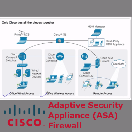 Cisco Adaptive Security Appliance (ASA) Firewall course on BurmeseHearts (1)